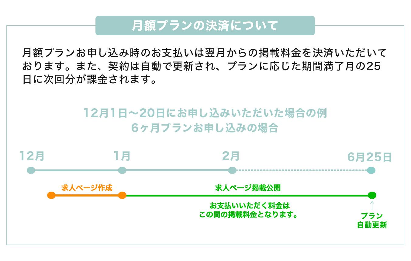 月額プランの決済について:trimeetの月額プランお申し込み時のお支払いは翌月からの掲載料金を決済!