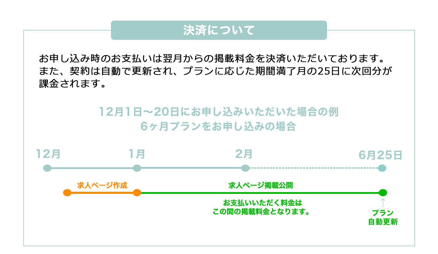 決済について:お申し込み時のお支払いは翌月からの掲載料金を決済いただいております。また、契約は自動で更新され、プランに応じた期間満了付きの25日に次回分が課金されます。